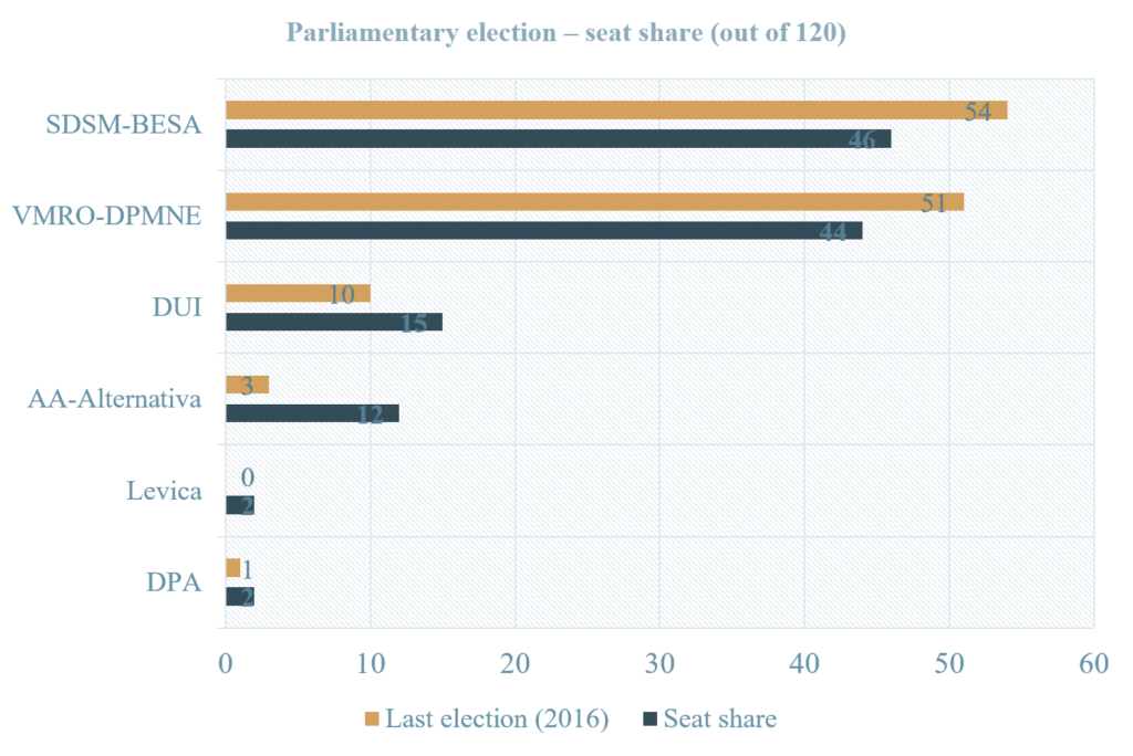 Parliamentary election - seat share (out of 120).